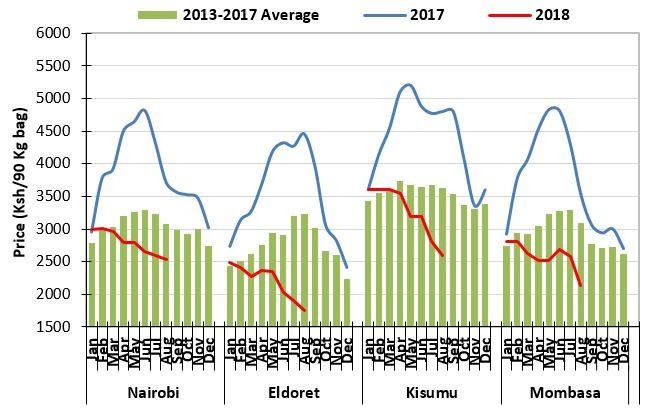 The graphic shows maize price trends for Nairobi, Eldoret, Kisumu, and Mombasa. Maize prices have been steadily decreasing in 2018 and are significantly lower than 2017 and the four-year average.