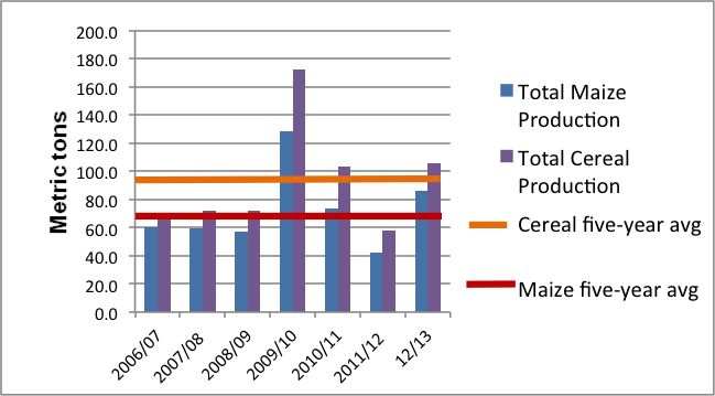 Cereal production trends in Lesotho – 2006/7 to 2012/13.