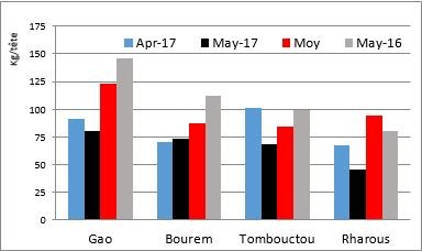 Figure 1.  Trends in terms of trade for goats/millet (kg/animal)