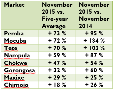 November 2015 Maize Grain Price Changes in Selected Markets