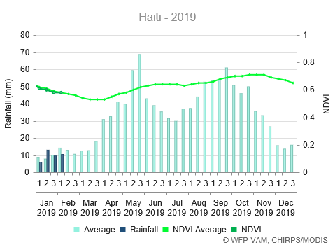 Rainfall is slightly below average at the beginning of the year, and NDVI is around average.
