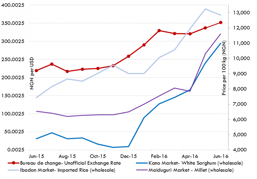 Figure 1. Staple food prices and value of Naira (NGN)