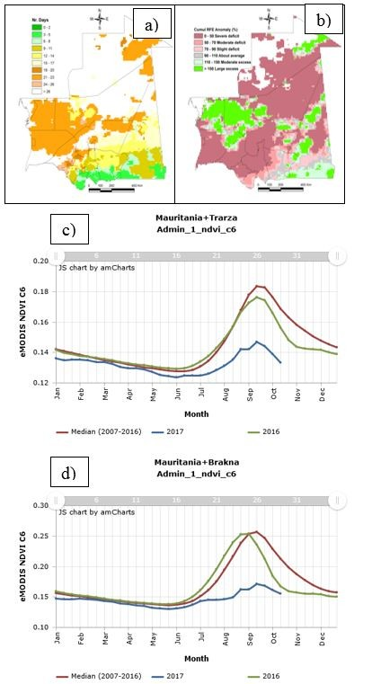 Figure 5 July rainfall and seasonal NDVI in Mauritania