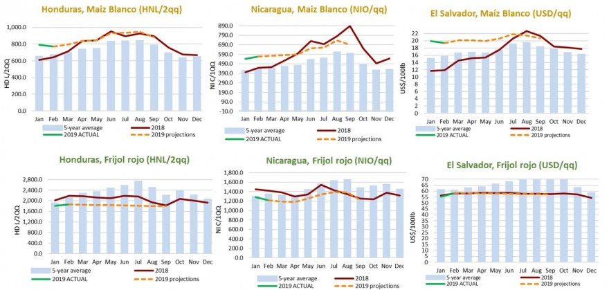 The price of maize remains above the average in the 3 countries and the price of beans remains around the average.