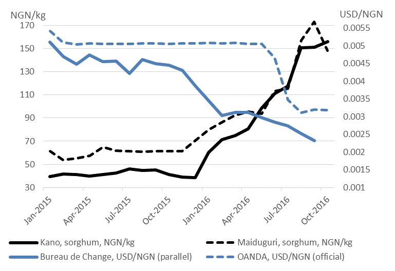 Figure 2.  Sorghum price and exchange rate trends in northern Nigeria (01/15-10/16)