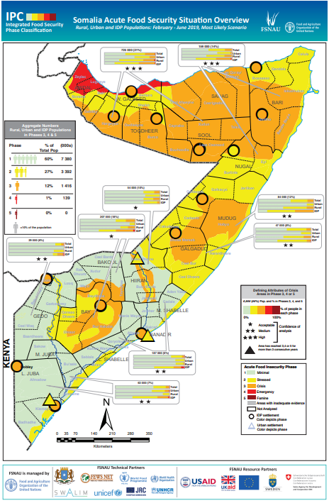 Projection map: Guban in Emergency. Most of northern and central Somalia in Crisis and Stressed. Southern Somalia mostly in Minimal.