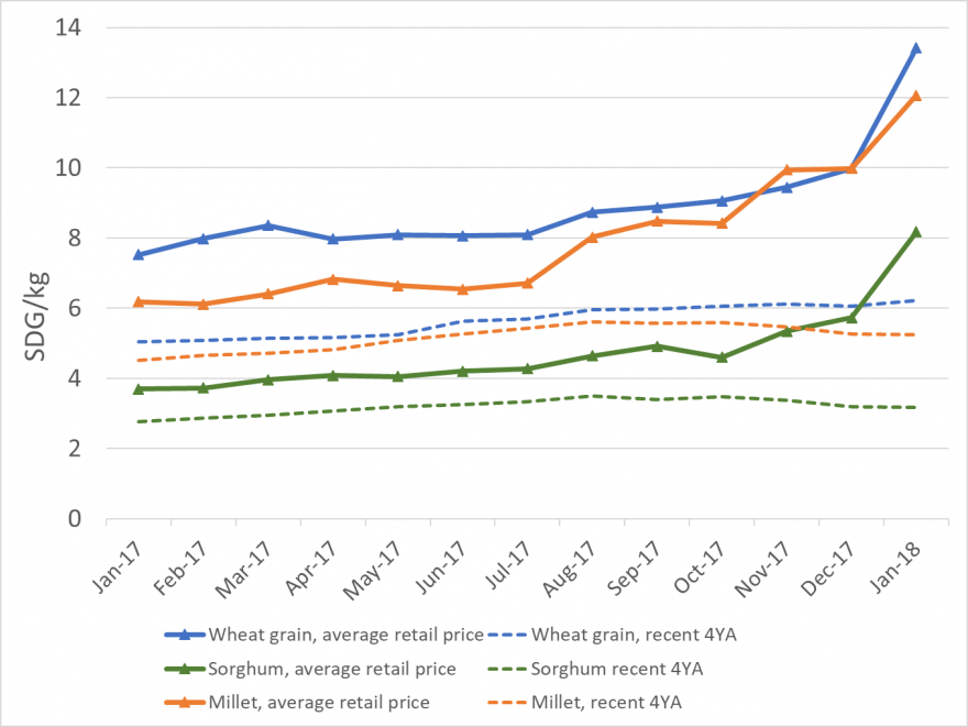 Figure 1. Nominal retail prices (national average) for wheat, sorghum, and millet, compared to running four-year averages