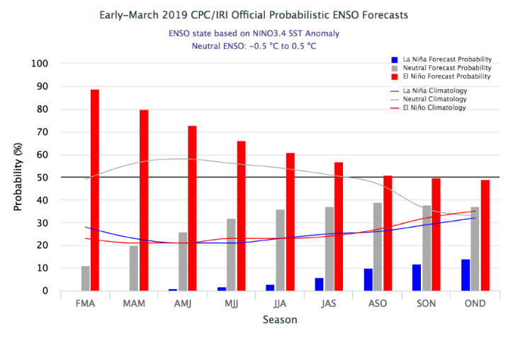 The probability for El Niño conditions are near 90% for the February - April trimester and decrease gradually to pass below 50% in the September - November trimester.