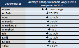 Table 1. Key informant estimated average change in income, by governorate