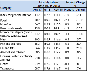 The table provides monthly indices across key food and non-food categories for August 2017, July 2018, and August 2018. The percent change indicates staple food prices have declined, while other expenditures have increased. Overall inflation has decreased