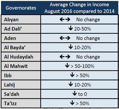 Table 2. Household income levels compared to 2014 levels