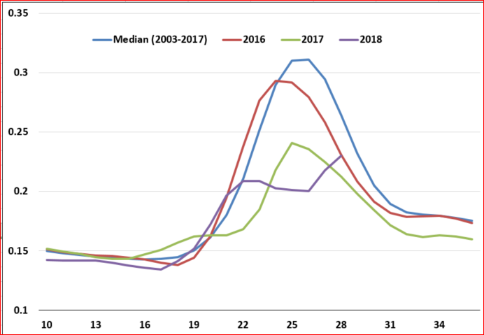 Graph showing the NDVI profile for Wilaya of Gorgol Mauritania. 2018 NDVI is significantly below the curve for the median from 2005-2017.