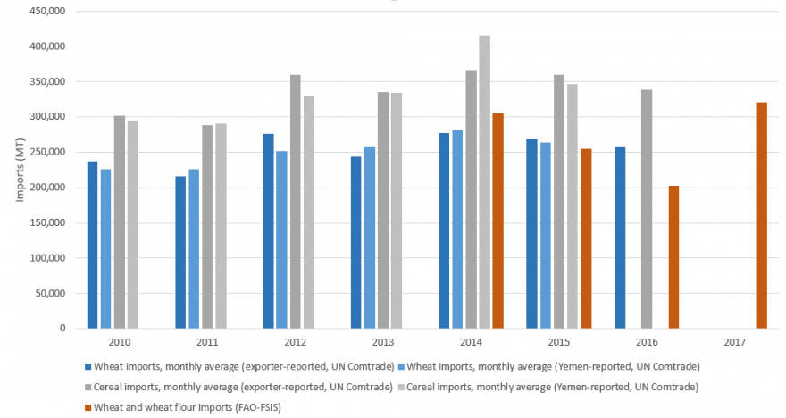 Figure 1. Average monthly cereal and wheat import levels (MT), 2010-2017