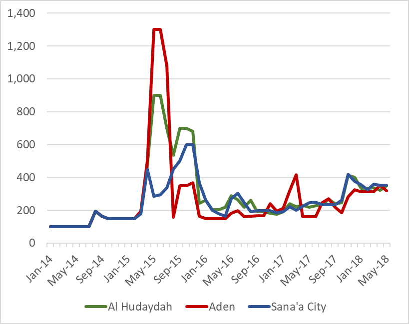 Figure 1 is a chart showing retail diesel prices on Al Hudaydah, Aden, and Sana'a City markets, between January 2014 and May 2018. Following sharp increases upon the start of conflict in March 2015, diesel prices decreased sharply during late 2015. Since