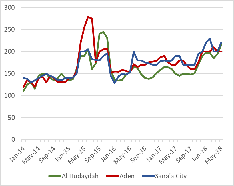 Figure 2 is a chart showing retail wheat flour prices on Al Hudaydah, Aden, and Sana'a City markets, between January 2014 and May 2018. Following sharp increases upon the start of conflict in March 2015, wheat flour prices decreased sharply during late 20