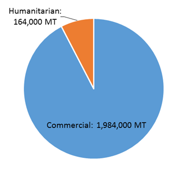Commercial and humanitarian food imports between June and November 2016 (MT)