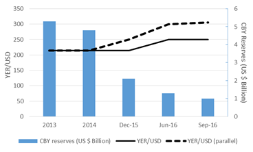 Figure 1. Central Bank's foreign reserves compared to official and parellel market exchange rates (YER/USD)