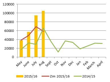 Figure 1. Zambia formal maize export trend (MT).