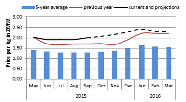 Figure 2. Lusaka retail maize price projection.