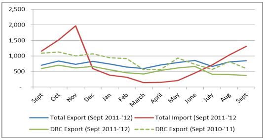 Monitored informal maize import and export trend