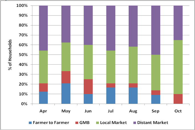 Figure 5. Market Sources of Grain in Areas of Concern April -October 2011
