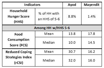 Figure 2.  Evidence of households in Catastrophe in Ayod and Mayendit counties