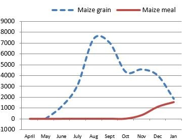 Informal maize and meal export volume to Malawi (MT).