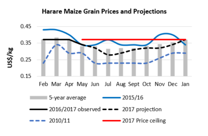Figure 4. Price Projections June 2017 to January 2018, Mbare, Harare.