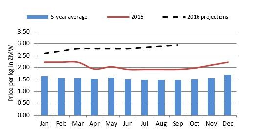 Figure 6. Lusaka maize grain price trends and projections (ZMW/kg).