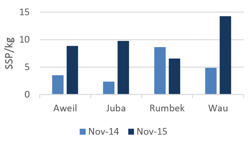 Figure 1. 2014 and 2015 November retail sorghum prices