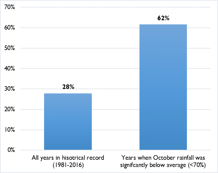 Figure 1. Frequency of significantly below average Oct-Dec rainfall (<70% of average) in the Eastern horn of Africa