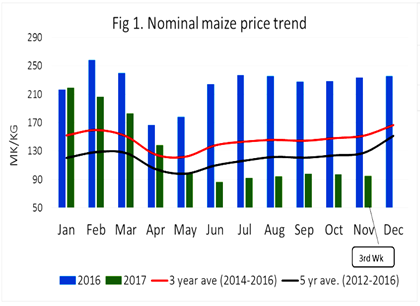 Figure 1. Nominal maize price trend.