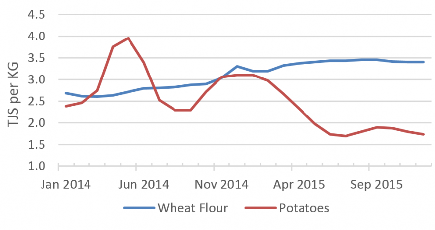 Figure 1.  The national average wheat flour and potatoes prices per kilogram from January 2014 to December 2015