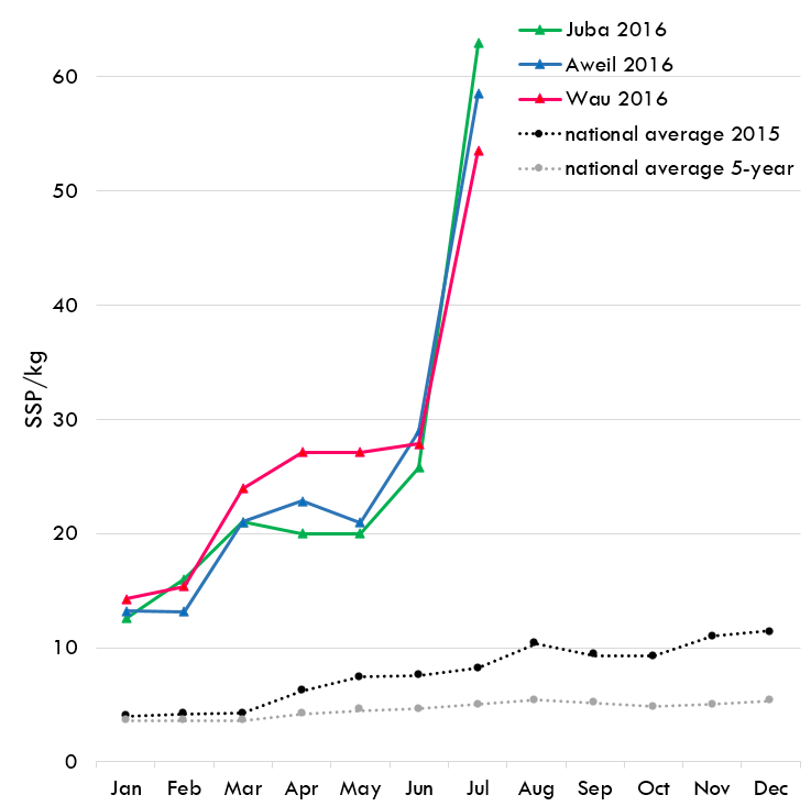 Figure 1. Nominal retail prices for sorghum in South Sudan