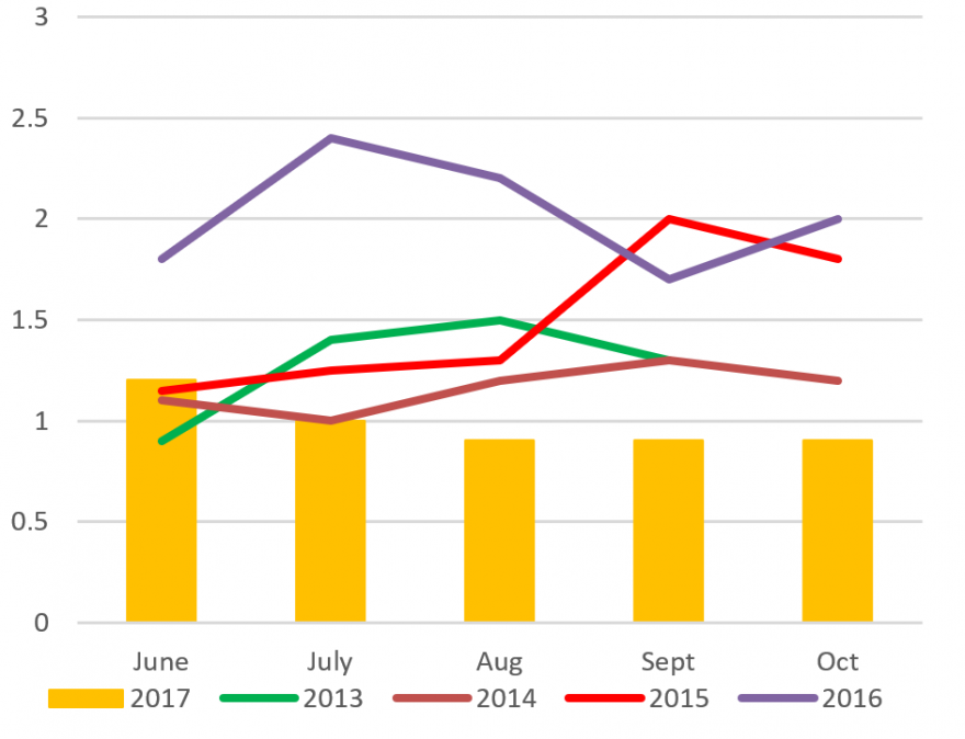 Figure 1. Comparative maize buying prices from June to October (ZMW/Kg).