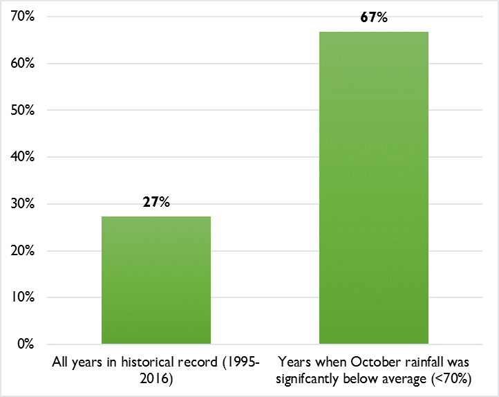 Figure 2. Frequency of significantly below average Deyr season crop production (<70% of average) in Somalia