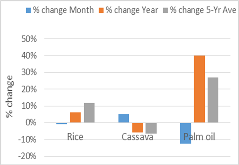 Figure 3. Staple prices: Red Light Market in August