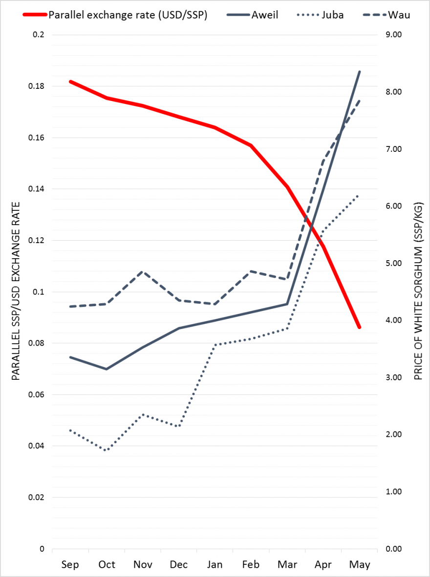 Figure 3. Parallel exchange rate and white sorghum prices from select markets in South Sudan