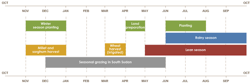Sudan Seasonal Calendar