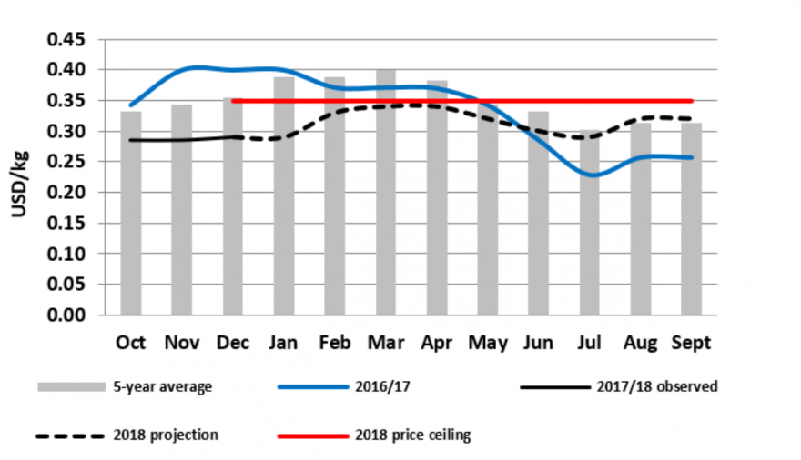 Figure 6.  Mbare, Harare maize grain prices and projections.