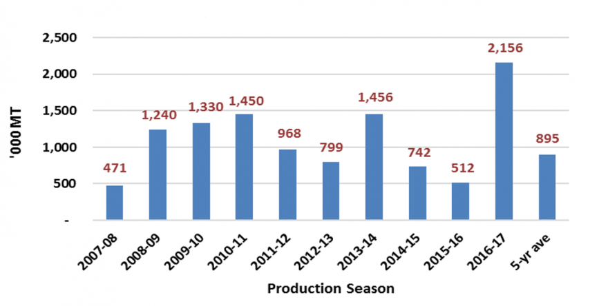 Figure 2.  Maize production trends.
